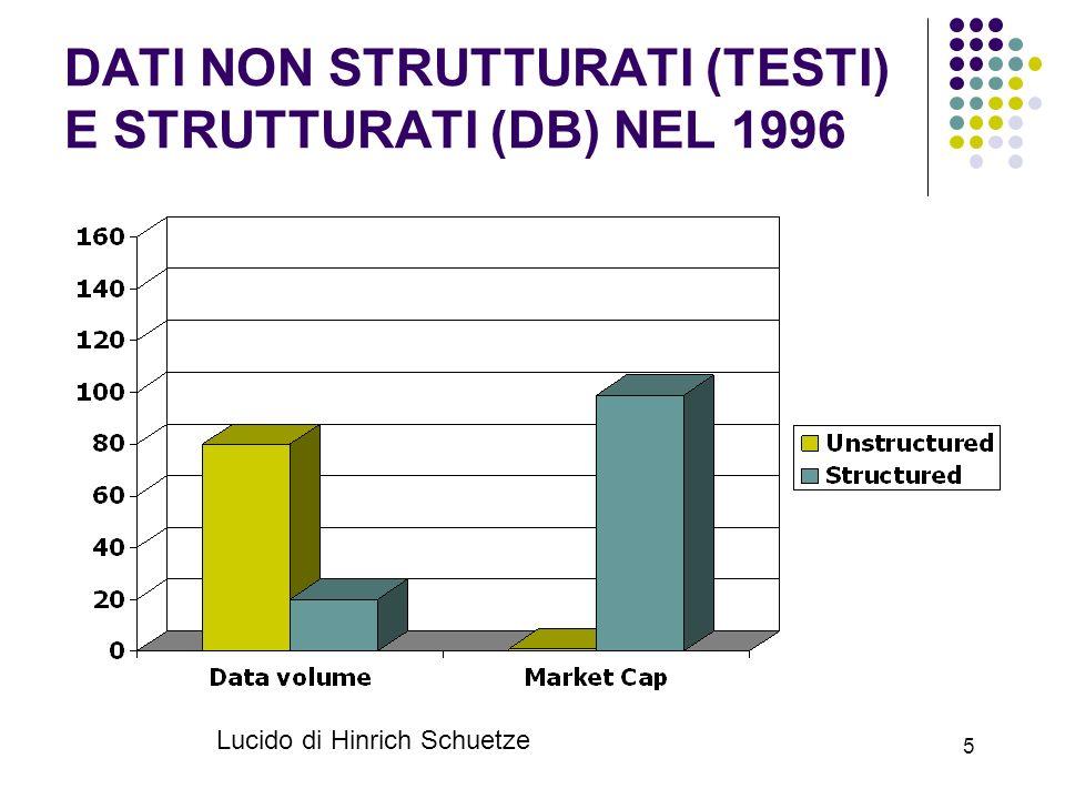 5 DATI NON STRUTTURATI (TESTI) E STRUTTURATI (DB) NEL 1996 Lucido di Hinrich Schuetze