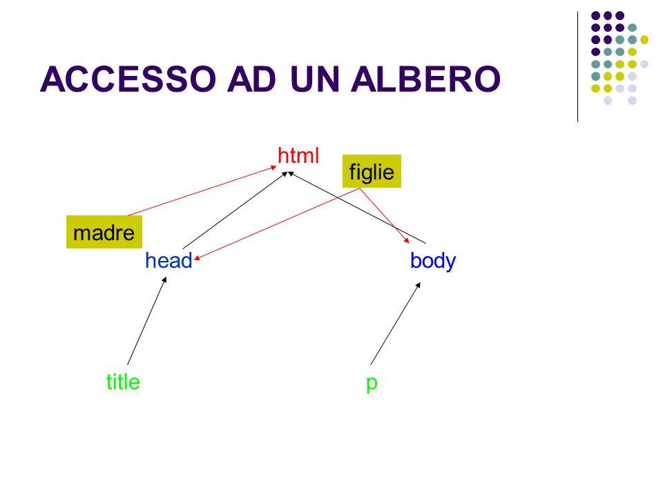 ACCESSO AD UN ALBERO html headbody titlep figlie madre