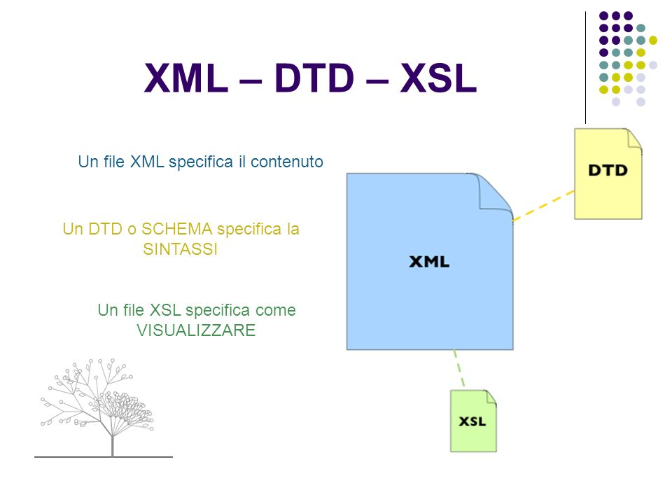 XML – DTD – XSL Un file XML specifica il contenuto Un DTD o SCHEMA specifica la SINTASSI Un file XSL specifica come VISUALIZZARE