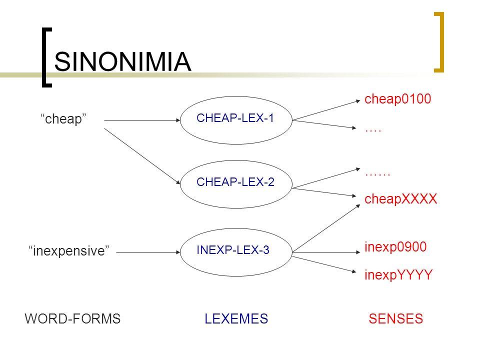 SINONIMIA cheap WORD-FORMSLEXEMESSENSES CHEAP-LEX-1CHEAP-LEX-2INEXP-LEX-3 cheap0100 …. …… cheapXXXX inexp0900 inexpYYYY inexpensive