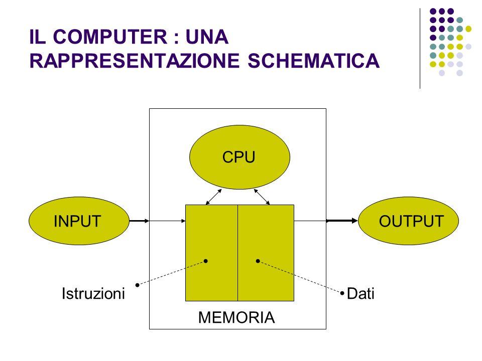 IL COMPUTER : UNA RAPPRESENTAZIONE SCHEMATICA INPUTOUTPUT MEMORIA CPU IstruzioniDati