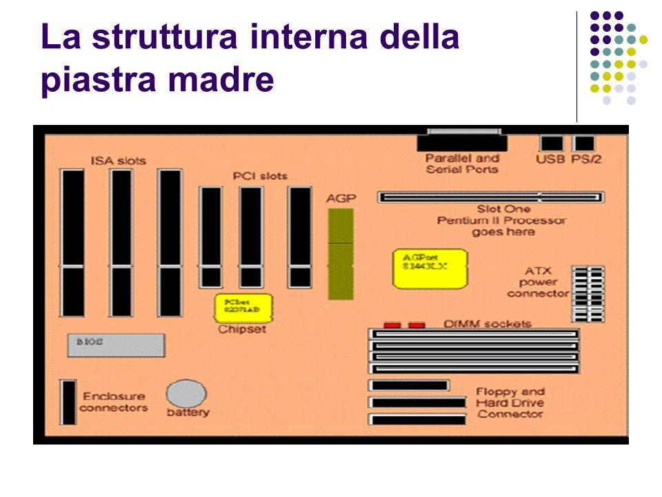 La struttura interna della piastra madre
