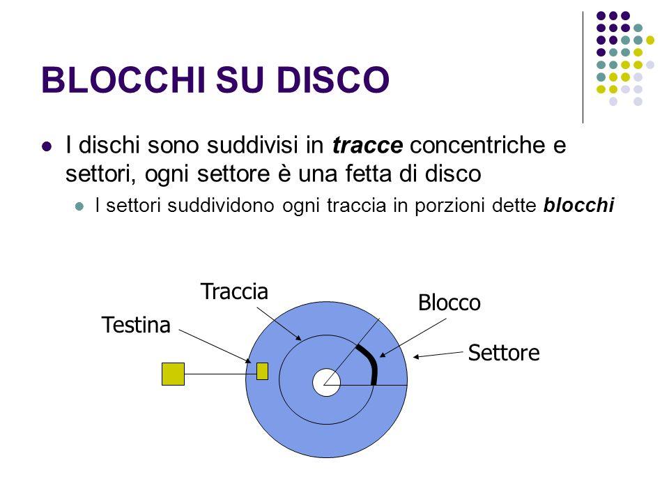 BLOCCHI SU DISCO I dischi sono suddivisi in tracce concentriche e settori, ogni settore è una fetta di disco I settori suddividono ogni traccia in porzioni dette blocchi Testina Traccia Blocco Settore