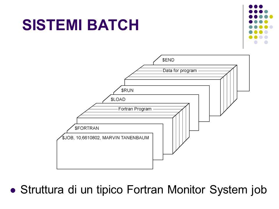 SISTEMI BATCH Struttura di un tipico Fortran Monitor System job