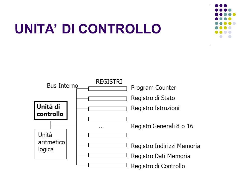 UNITA DI CONTROLLO Unità di controllo Unità aritmetico logica Program Counter REGISTRI Registro di Stato Bus Interno Registro Istruzioni Registri Generali 8 o 16 … Registro Indirizzi Memoria Registro Dati Memoria Registro di Controllo