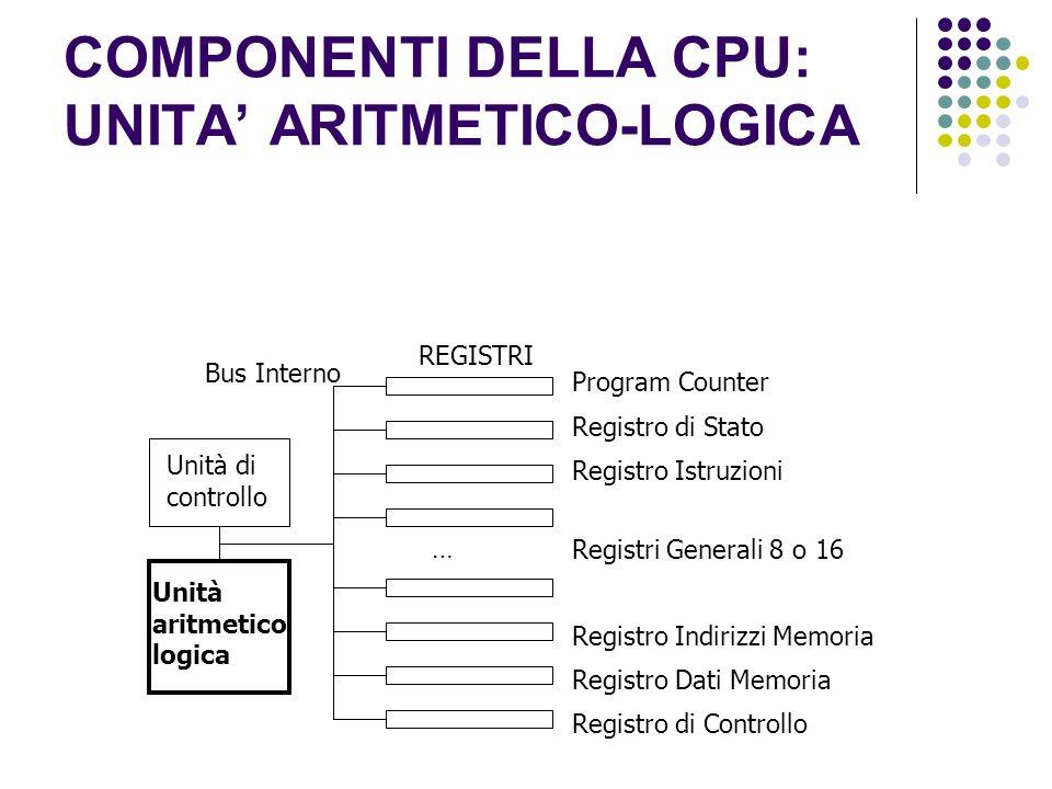 COMPONENTI DELLA CPU: UNITA ARITMETICO-LOGICA Unità di controllo Unità aritmetico logica Program Counter REGISTRI Registro di Stato Bus Interno Registro Istruzioni Registri Generali 8 o 16 … Registro Indirizzi Memoria Registro Dati Memoria Registro di Controllo
