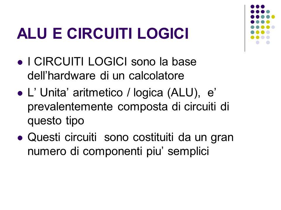 ALU E CIRCUITI LOGICI I CIRCUITI LOGICI sono la base dellhardware di un calcolatore L Unita aritmetico / logica (ALU), e prevalentemente composta di circuiti di questo tipo Questi circuiti sono costituiti da un gran numero di componenti piu semplici