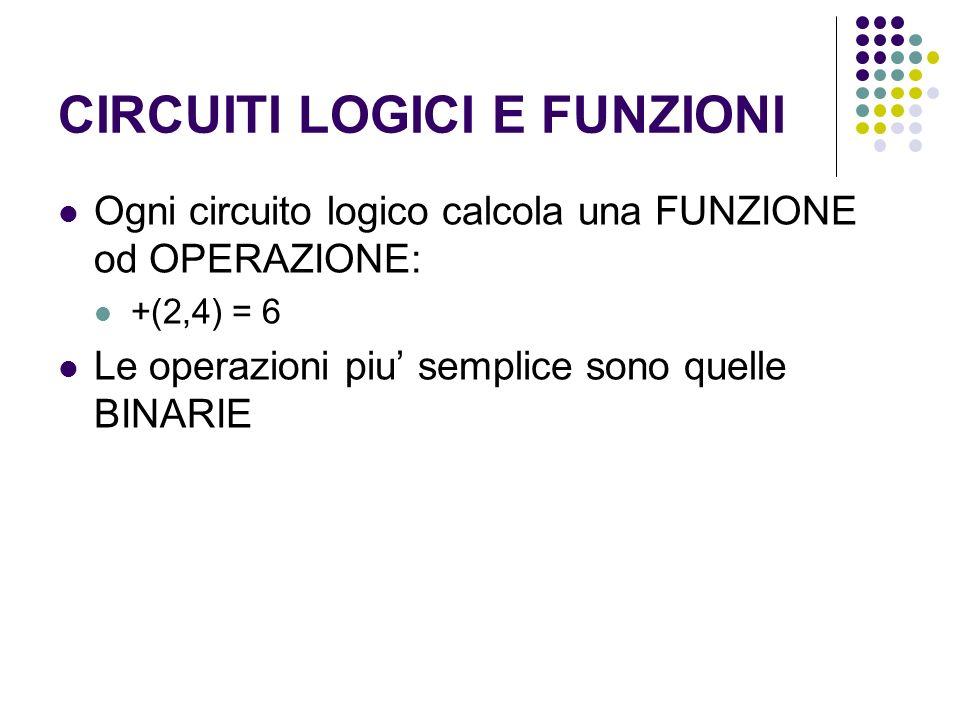 CIRCUITI LOGICI E FUNZIONI Ogni circuito logico calcola una FUNZIONE od OPERAZIONE: +(2,4) = 6 Le operazioni piu semplice sono quelle BINARIE