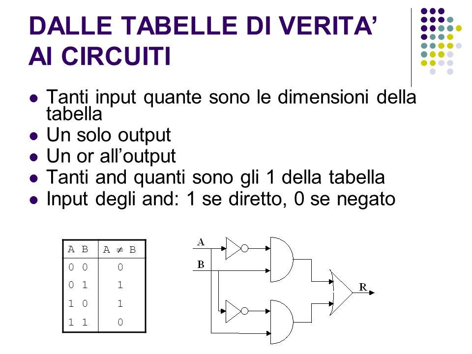 DALLE TABELLE DI VERITA AI CIRCUITI Tanti input quante sono le dimensioni della tabella Un solo output Un or alloutput Tanti and quanti sono gli 1 della tabella Input degli and: 1 se diretto, 0 se negato A B 0 0 0 1 1 1 0 1 1 0