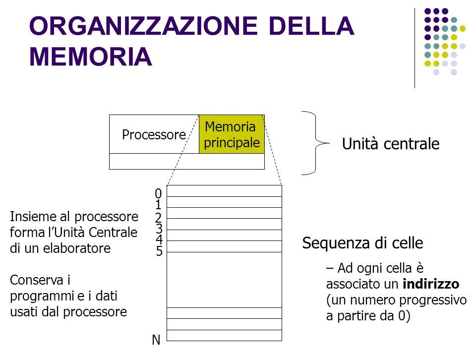 ORGANIZZAZIONE DELLA MEMORIA Unità centrale Processore Memoria principale 0 1 2 3 4 5 N Sequenza di celle – Ad ogni cella è associato un indirizzo (un numero progressivo a partire da 0) Insieme al processore forma lUnità Centrale di un elaboratore Conserva i programmi e i dati usati dal processore