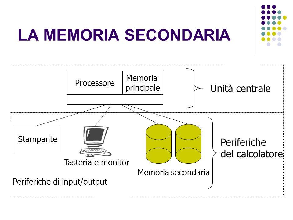 LA MEMORIA SECONDARIA Unità centrale Processore Stampante Periferiche di input/output Memoria secondaria Memoria principale Tasteria e monitor Periferiche del calcolatore