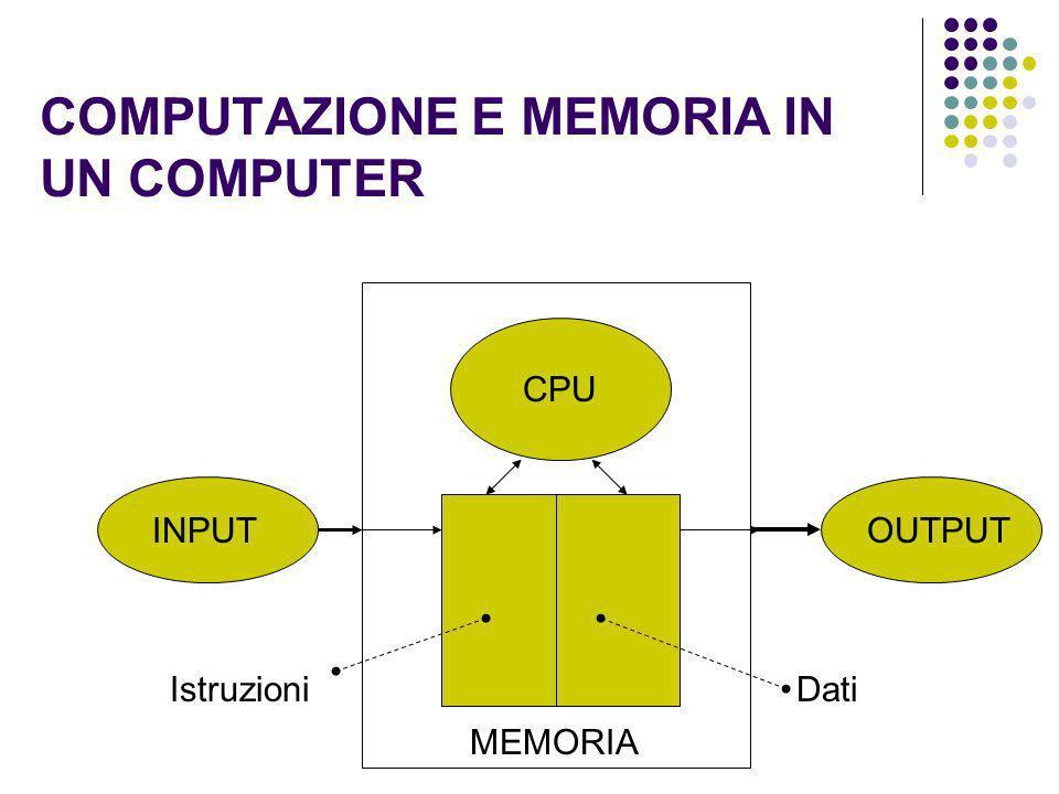 COMPUTAZIONE E MEMORIA IN UN COMPUTER INPUTOUTPUT MEMORIA CPU IstruzioniDati
