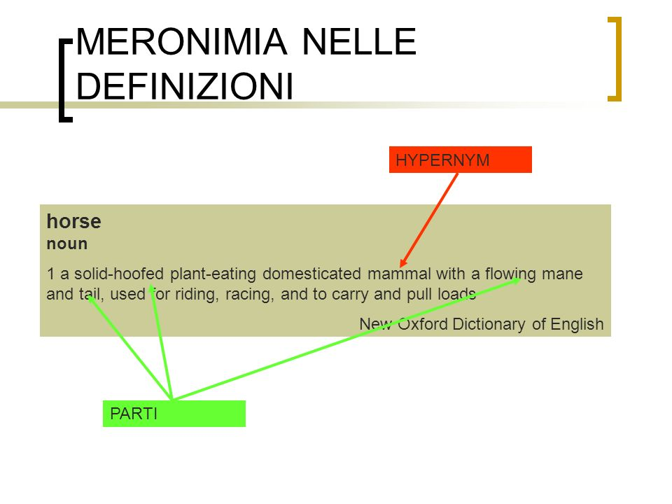 MERONIMIA NELLE DEFINIZIONI horse noun 1 a solid-hoofed plant-eating domesticated mammal with a flowing mane and tail, used for riding, racing, and to