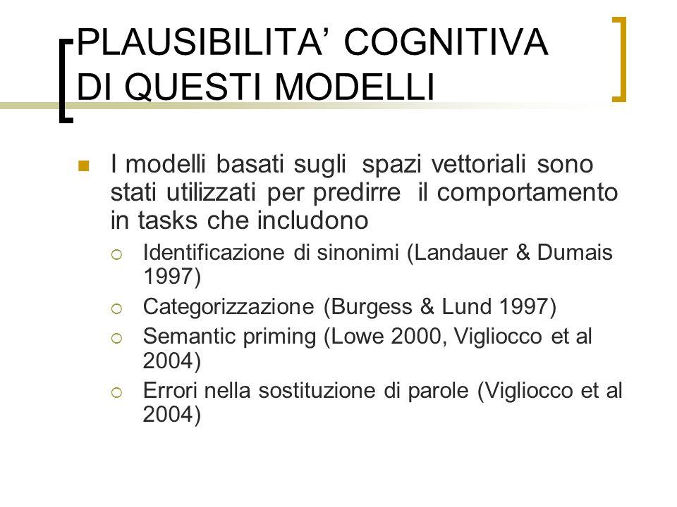 PLAUSIBILITA COGNITIVA DI QUESTI MODELLI I modelli basati sugli spazi vettoriali sono stati utilizzati per predirre il comportamento in tasks che includono Identificazione di sinonimi (Landauer & Dumais 1997) Categorizzazione (Burgess & Lund 1997) Semantic priming (Lowe 2000, Vigliocco et al 2004) Errori nella sostituzione di parole (Vigliocco et al 2004)