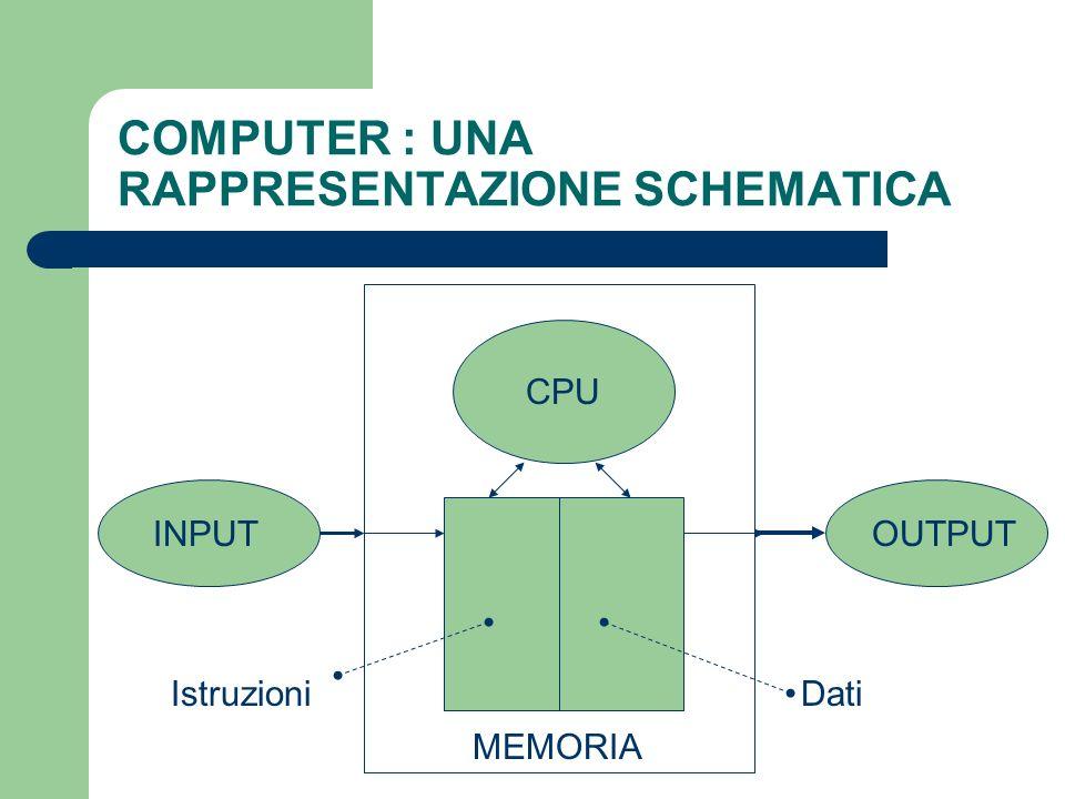 COMPUTER : UNA RAPPRESENTAZIONE SCHEMATICA INPUTOUTPUT MEMORIA CPU IstruzioniDati