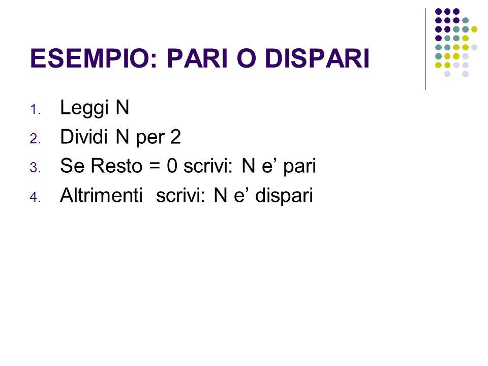 ESEMPIO: PARI O DISPARI 1. Leggi N 2. Dividi N per 2 3. Se Resto = 0 scrivi: N e pari 4. Altrimenti scrivi: N e dispari