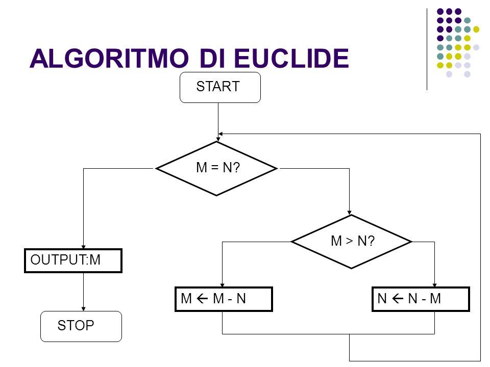 ALGORITMO DI EUCLIDE M = N? OUTPUT:M M > N? M M - NN N - M STOP START
