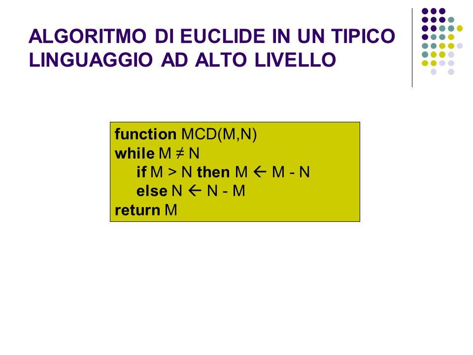 ALGORITMO DI EUCLIDE IN UN TIPICO LINGUAGGIO AD ALTO LIVELLO function MCD(M,N) while M N if M > N then M M - N else N N - M return M