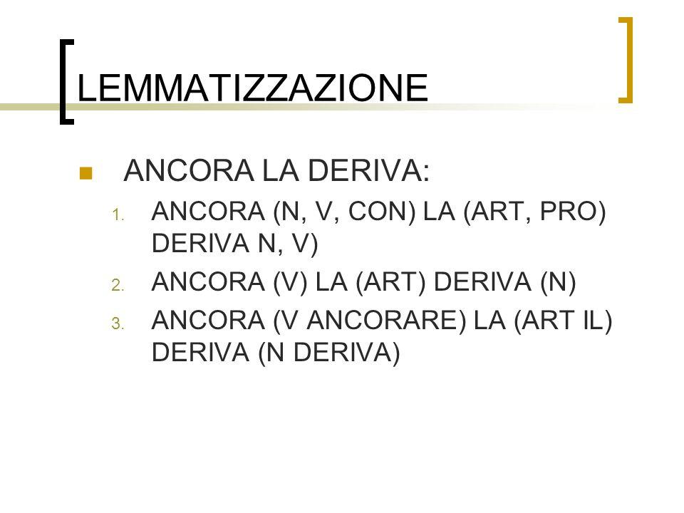 LEMMATIZZAZIONE ANCORA LA DERIVA: 1. ANCORA (N, V, CON) LA (ART, PRO) DERIVA N, V) 2. ANCORA (V) LA (ART) DERIVA (N) 3. ANCORA (V ANCORARE) LA (ART IL