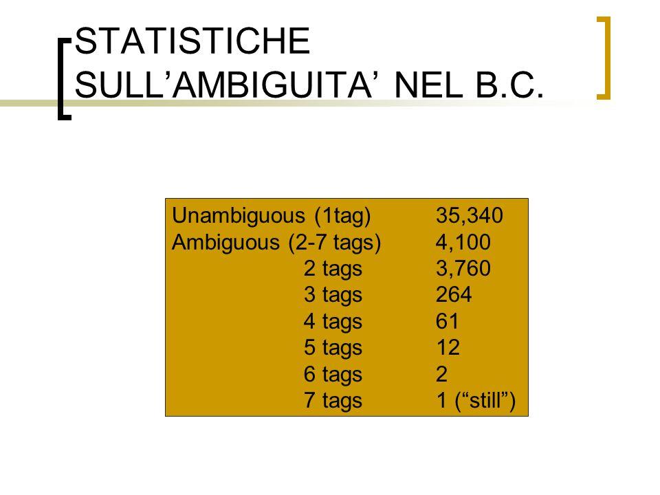 STATISTICHE SULLAMBIGUITA NEL B.C. Unambiguous (1tag)35,340 Ambiguous (2-7 tags)4,100 2 tags3,760 3 tags264 4 tags61 5 tags12 6 tags2 7 tags1 (still)