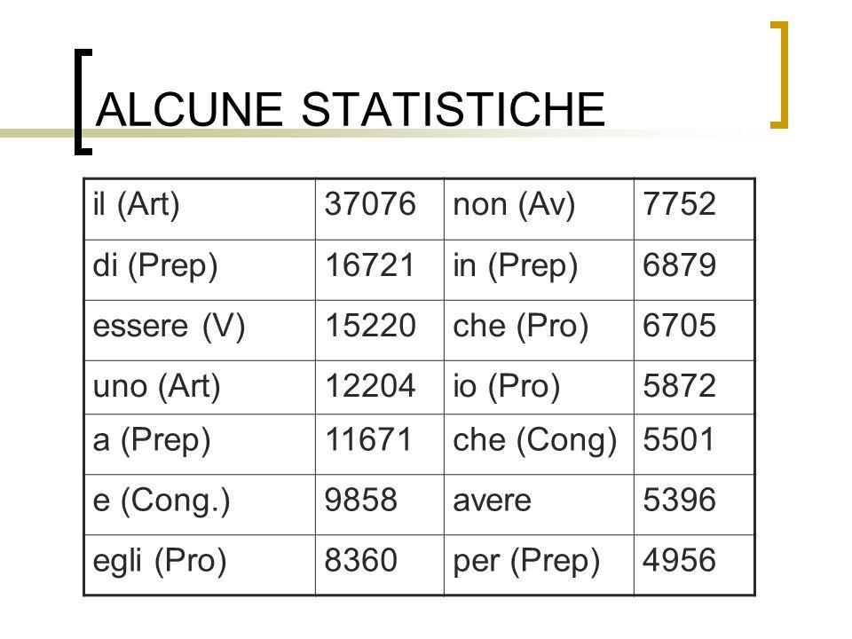ALCUNE STATISTICHE il (Art)37076non (Av)7752 di (Prep)16721in (Prep)6879 essere (V)15220che (Pro)6705 uno (Art)12204io (Pro)5872 a (Prep)11671che (Con