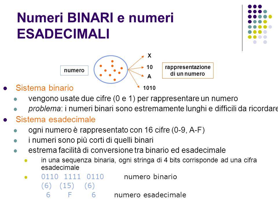 Numeri BINARI e numeri ESADECIMALI Sistema binario vengono usate due cifre (0 e 1) per rappresentare un numero problema: i numeri binari sono estremam