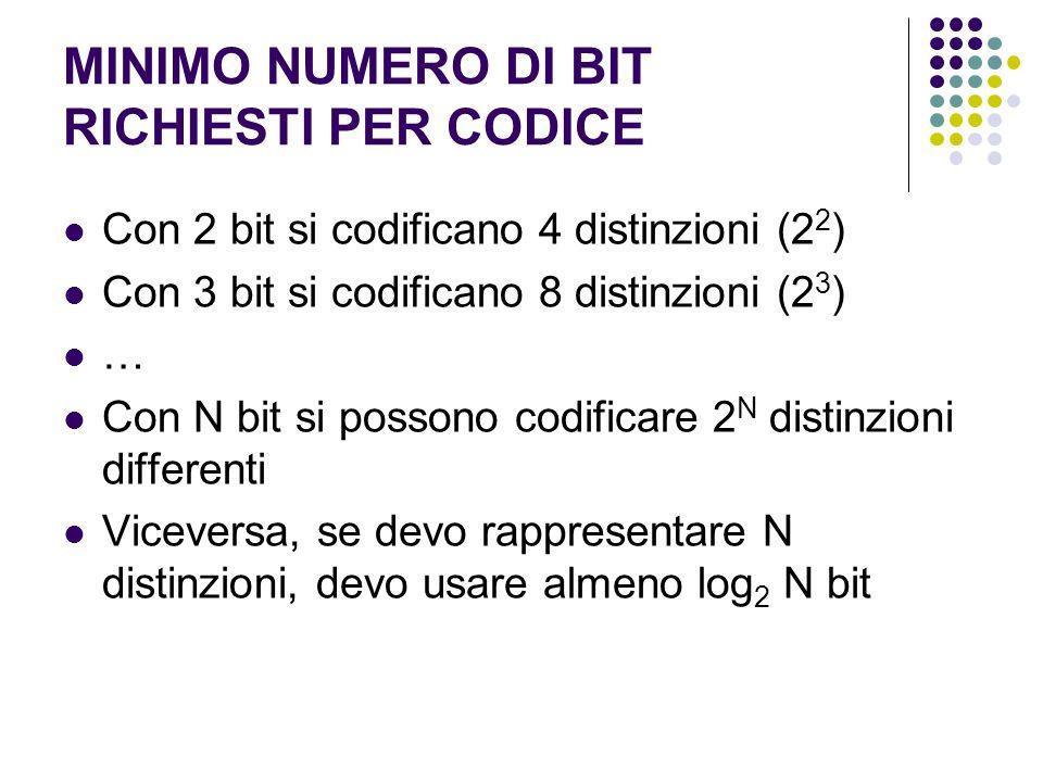 MINIMO NUMERO DI BIT RICHIESTI PER CODICE Con 2 bit si codificano 4 distinzioni (2 2 ) Con 3 bit si codificano 8 distinzioni (2 3 ) … Con N bit si pos