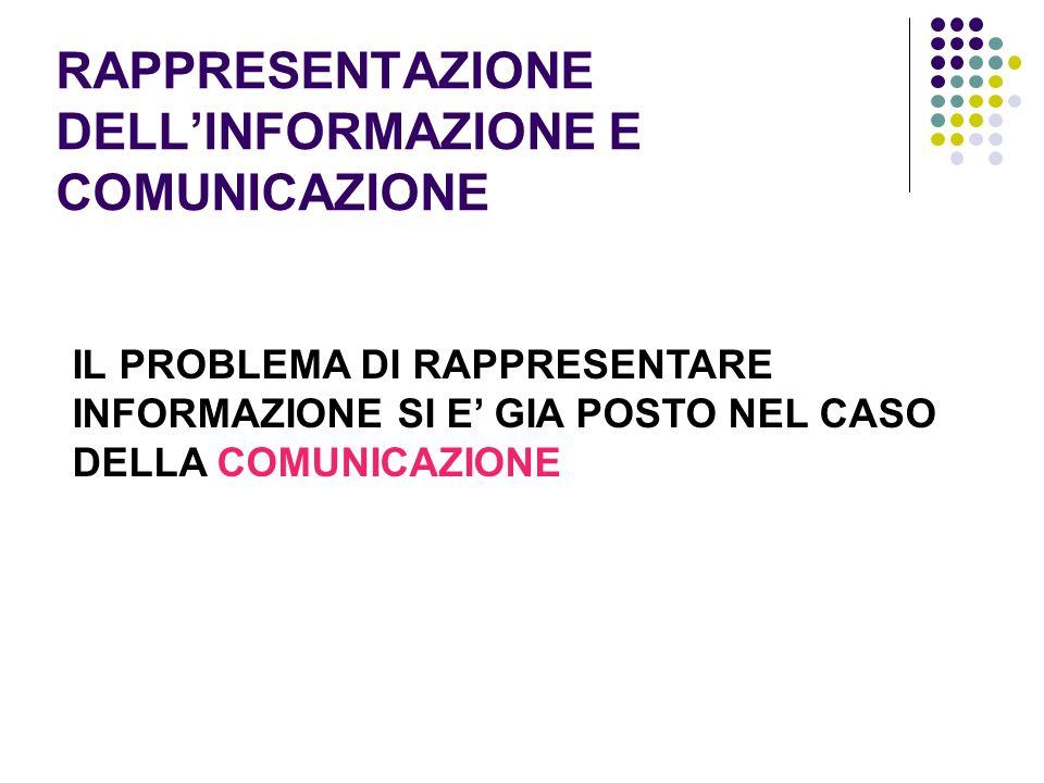 RAPPRESENTAZIONE DELLINFORMAZIONE E COMUNICAZIONE IL PROBLEMA DI RAPPRESENTARE INFORMAZIONE SI E GIA POSTO NEL CASO DELLA COMUNICAZIONE