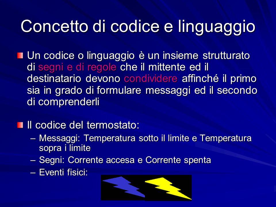 Concetto di codice e linguaggio Un codice o linguaggio è un insieme strutturato di segni e di regole che il mittente ed il destinatario devono condivi