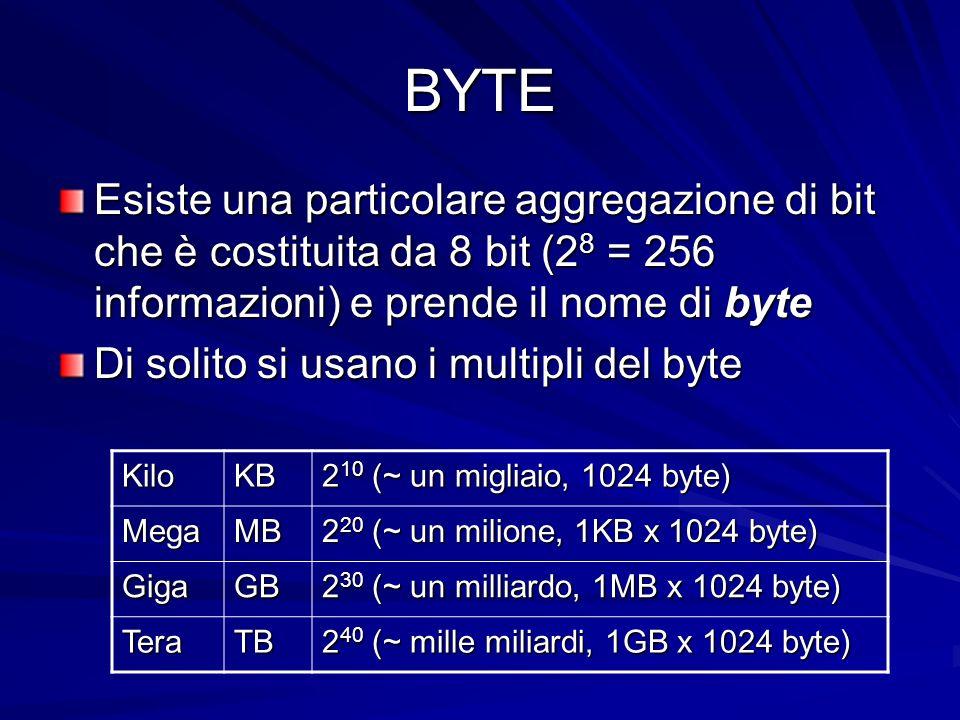 BYTE Esiste una particolare aggregazione di bit che è costituita da 8 bit (2 8 = 256 informazioni) e prende il nome di byte Di solito si usano i multi
