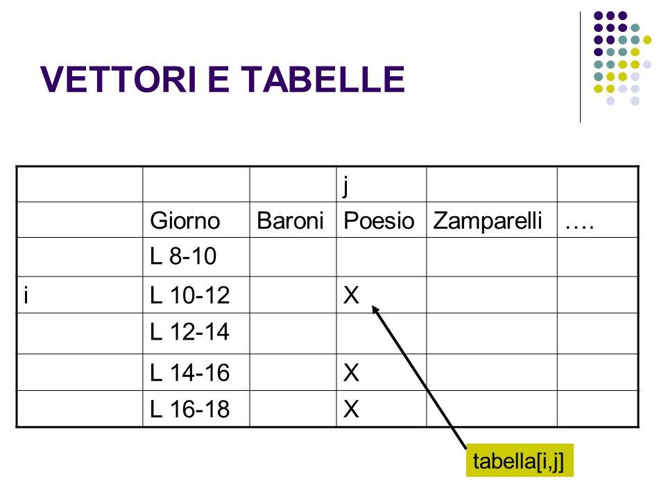 VETTORI E TABELLE j GiornoBaroniPoesioZamparelli…. L 8-10 iL 10-12X L 12-14 L 14-16X L 16-18X tabella[i,j]