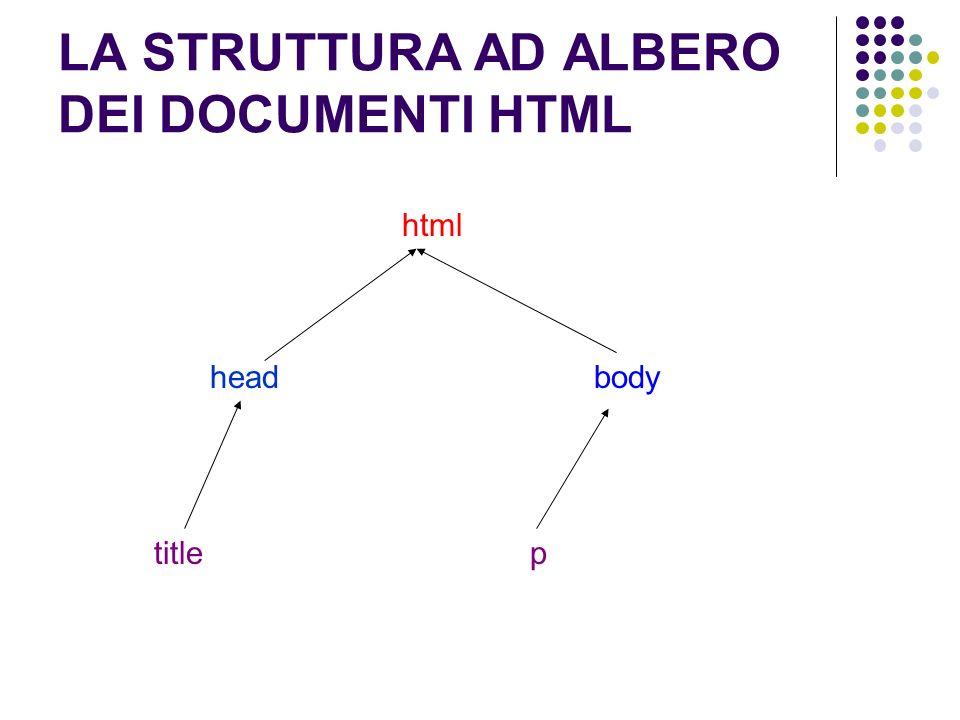 LA STRUTTURA AD ALBERO DEI DOCUMENTI HTML html headbody titlep