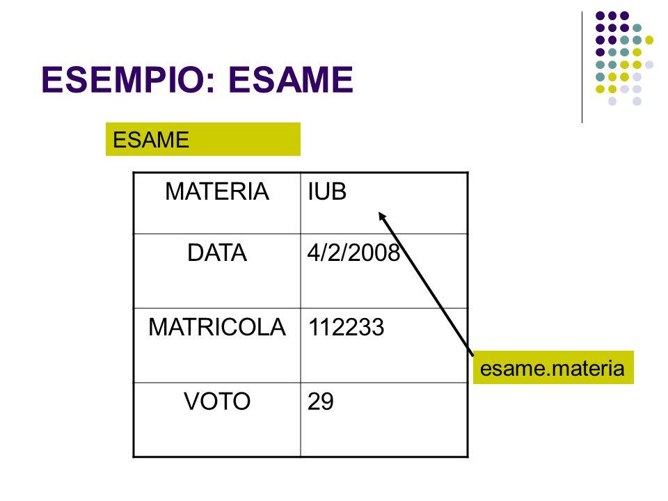 ESEMPIO: ESAME MATERIAIUB DATA4/2/2008 MATRICOLA112233 VOTO29 ESAME esame.materia