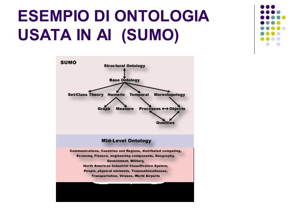 ESEMPIO DI ONTOLOGIA USATA IN AI (SUMO)