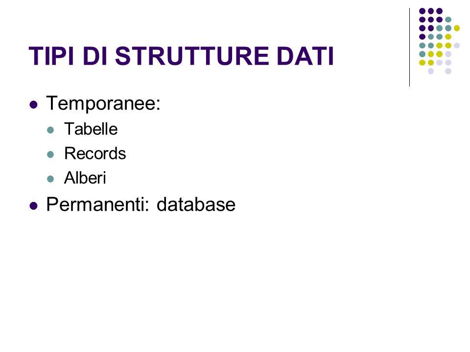 TIPI DI STRUTTURE DATI Temporanee: Tabelle Records Alberi Permanenti: database
