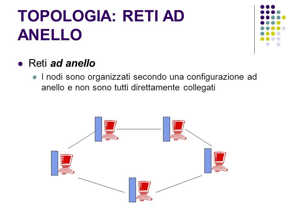 TOPOLOGIA: RETI AD ANELLO Reti ad anello I nodi sono organizzati secondo una configurazione ad anello e non sono tutti direttamente collegati