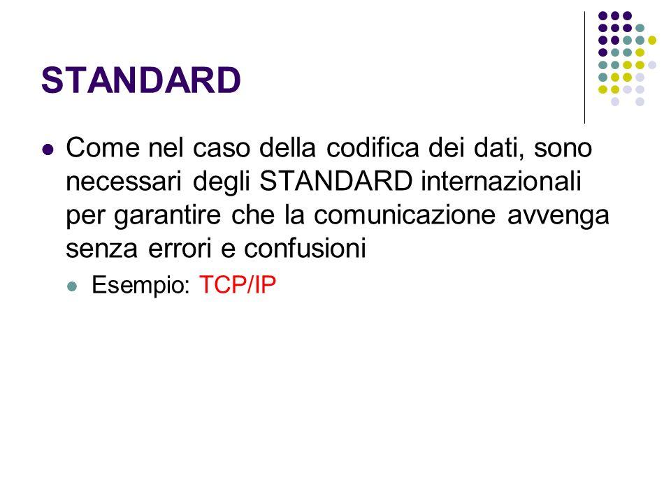STANDARD Come nel caso della codifica dei dati, sono necessari degli STANDARD internazionali per garantire che la comunicazione avvenga senza errori e