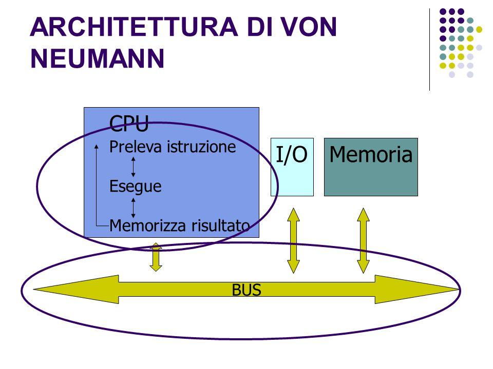 ARCHITETTURA DI VON NEUMANN I/OMemoria CPU Preleva istruzione Esegue Memorizza risultato BUS