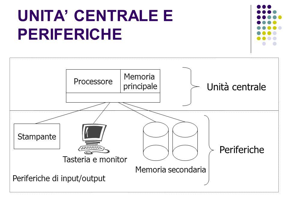 UNITA CENTRALE E PERIFERICHE Unità centrale Processore Stampante Periferiche di input/output Memoria secondaria Memoria principale Tasteria e monitor Periferiche