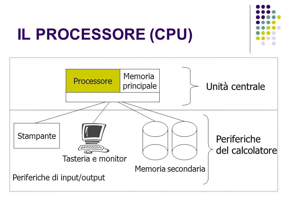 IL PROCESSORE (CPU) Unità centrale Processore Stampante Periferiche di input/output Memoria secondaria Memoria principale Tasteria e monitor Periferiche del calcolatore