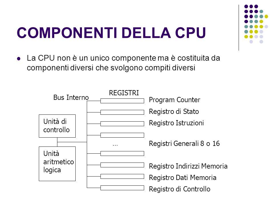 COMPONENTI DELLA CPU La CPU non è un unico componente ma è costituita da componenti diversi che svolgono compiti diversi Unità di controllo Unità aritmetico logica Program Counter REGISTRI Registro di Stato Bus Interno Registro Istruzioni Registri Generali 8 o 16 … Registro Indirizzi Memoria Registro Dati Memoria Registro di Controllo