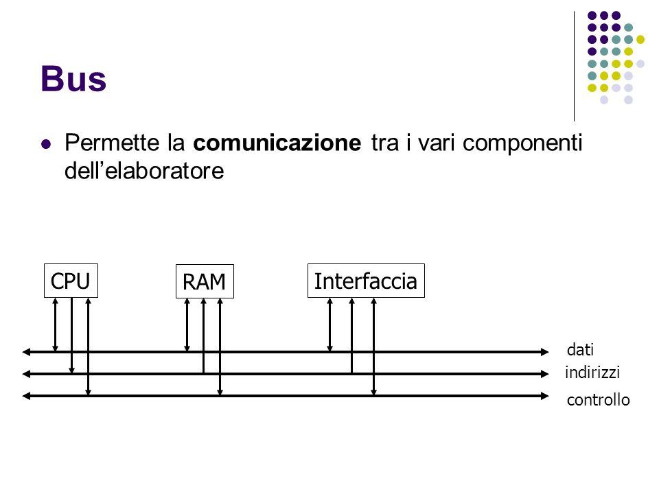 Bus Permette la comunicazione tra i vari componenti dellelaboratore CPU RAM Interfaccia dati indirizzi controllo