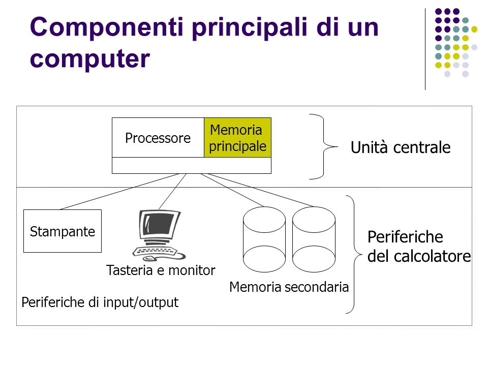 Componenti principali di un computer Unità centrale Processore Stampante Periferiche di input/output Memoria secondaria Memoria principale Tasteria e monitor Periferiche del calcolatore