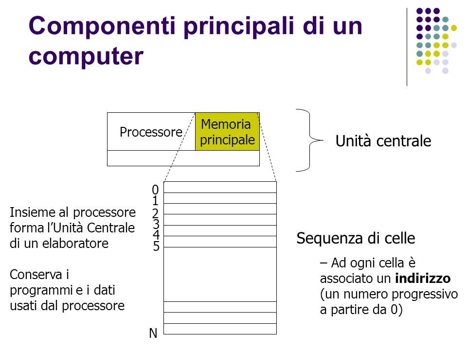 Componenti principali di un computer Unità centrale Processore Memoria principale 0 1 2 3 4 5 N Sequenza di celle – Ad ogni cella è associato un indirizzo (un numero progressivo a partire da 0) Insieme al processore forma lUnità Centrale di un elaboratore Conserva i programmi e i dati usati dal processore