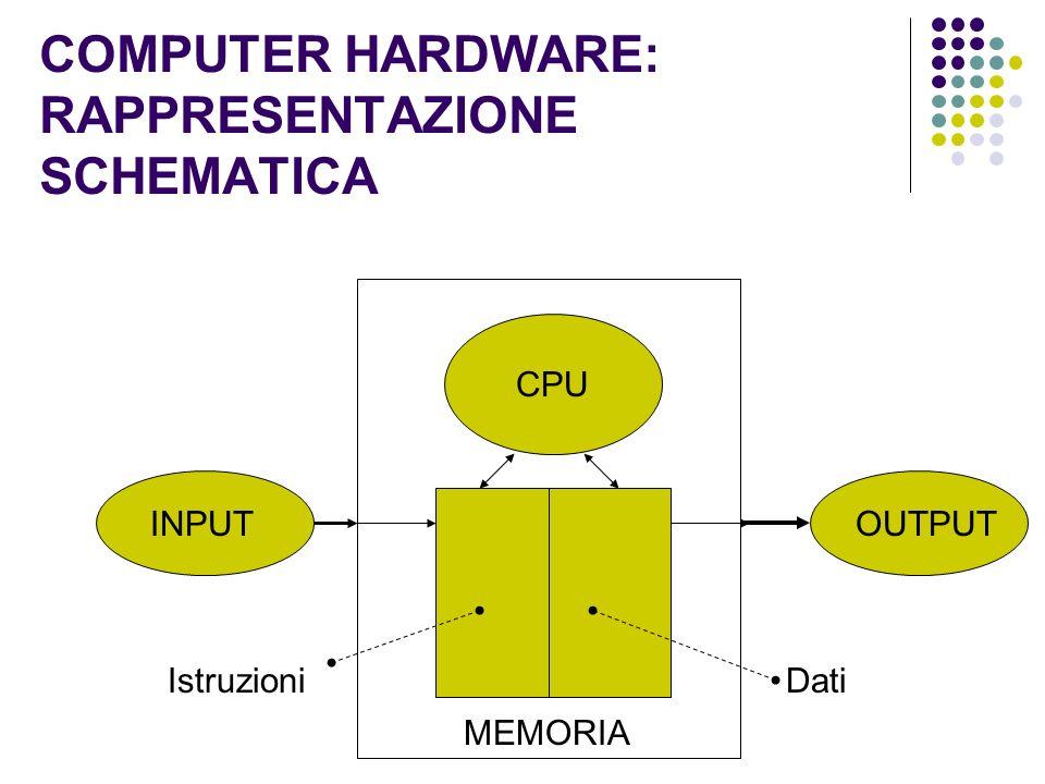 COMPUTER HARDWARE: RAPPRESENTAZIONE SCHEMATICA INPUTOUTPUT MEMORIA CPU IstruzioniDati