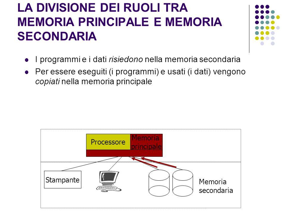 LA DIVISIONE DEI RUOLI TRA MEMORIA PRINCIPALE E MEMORIA SECONDARIA I programmi e i dati risiedono nella memoria secondaria Per essere eseguiti (i programmi) e usati (i dati) vengono copiati nella memoria principale Processore Stampante Memoria secondaria Memoria principale