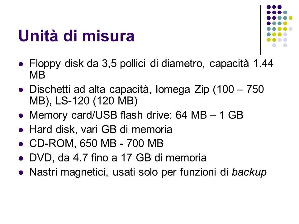 Unità di misura Floppy disk da 3,5 pollici di diametro, capacità 1.44 MB Dischetti ad alta capacità, Iomega Zip (100 – 750 MB), LS-120 (120 MB) Memory card/USB flash drive: 64 MB – 1 GB Hard disk, vari GB di memoria CD-ROM, 650 MB - 700 MB DVD, da 4.7 fino a 17 GB di memoria Nastri magnetici, usati solo per funzioni di backup