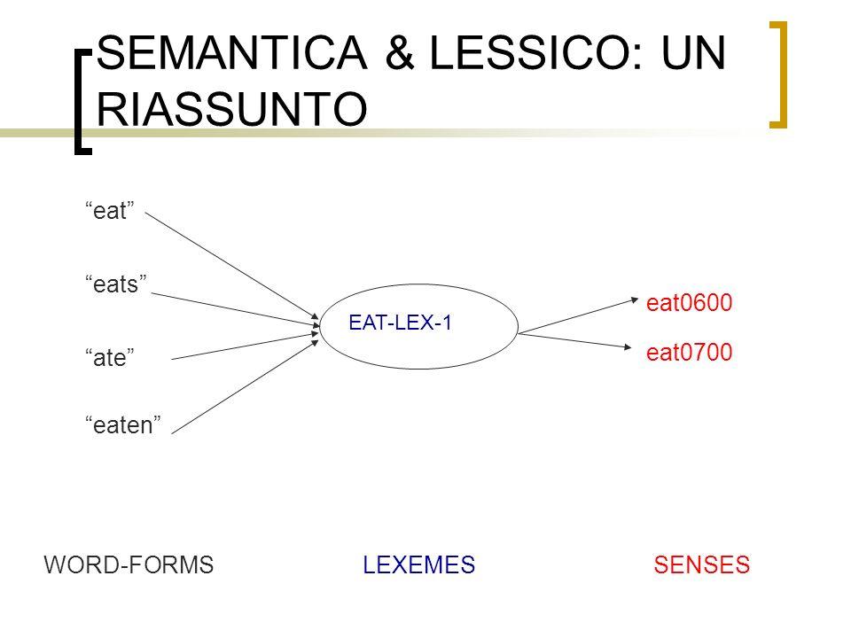 SEMANTICA & LESSICO: UN RIASSUNTO ate WORD-FORMSLEXEMESSENSES EAT-LEX-1 eat0600 eat0700 eat eats eaten