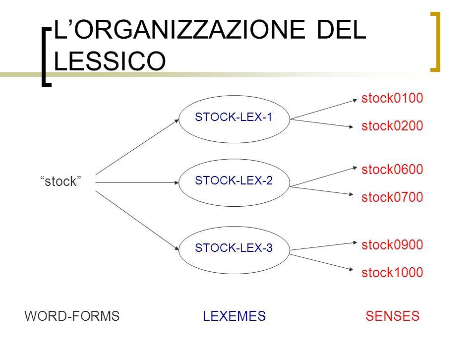 LORGANIZZAZIONE DEL LESSICO stock WORD-FORMSLEXEMESSENSES STOCK-LEX-1STOCK-LEX-2STOCK-LEX-3 stock0100 stock0200 stock0600 stock0700 stock0900 stock1000