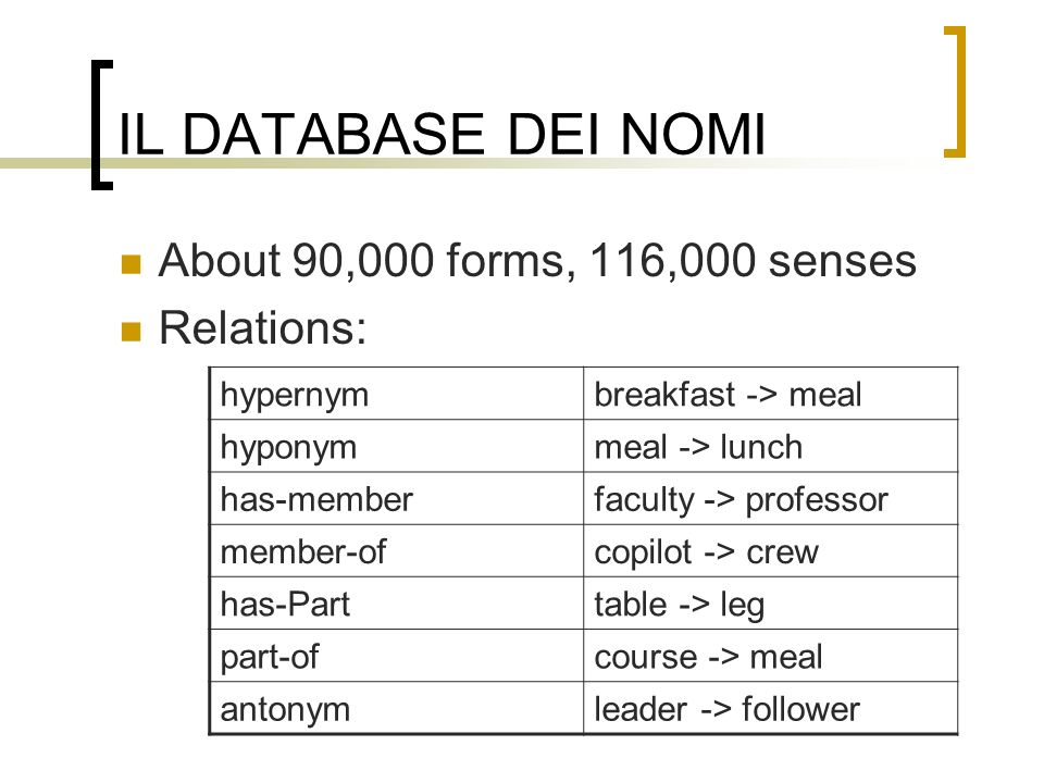 IL DATABASE DEI NOMI About 90,000 forms, 116,000 senses Relations: hypernymbreakfast -> meal hyponymmeal -> lunch has-memberfaculty -> professor member-ofcopilot -> crew has-Parttable -> leg part-ofcourse -> meal antonymleader -> follower